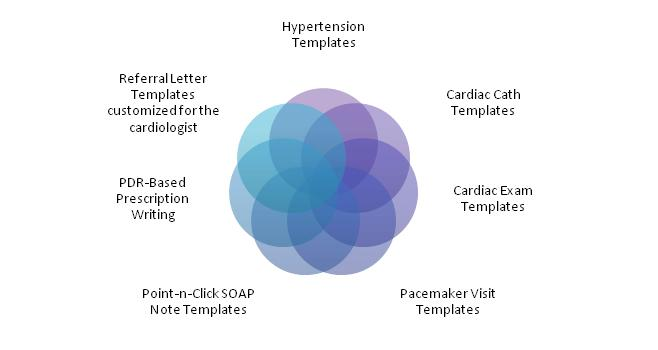 cardiology reports templates
